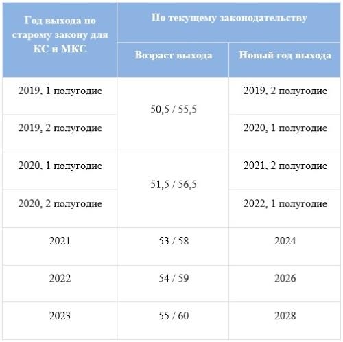 Таблица изменения выхода на пенсию для работников Крайнего Севера