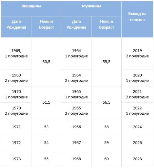 Таблица повышения пенсионного возраста для работников Крайнего Севера