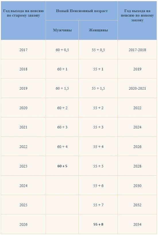 Таблица выхода на пенсию для госслужащих